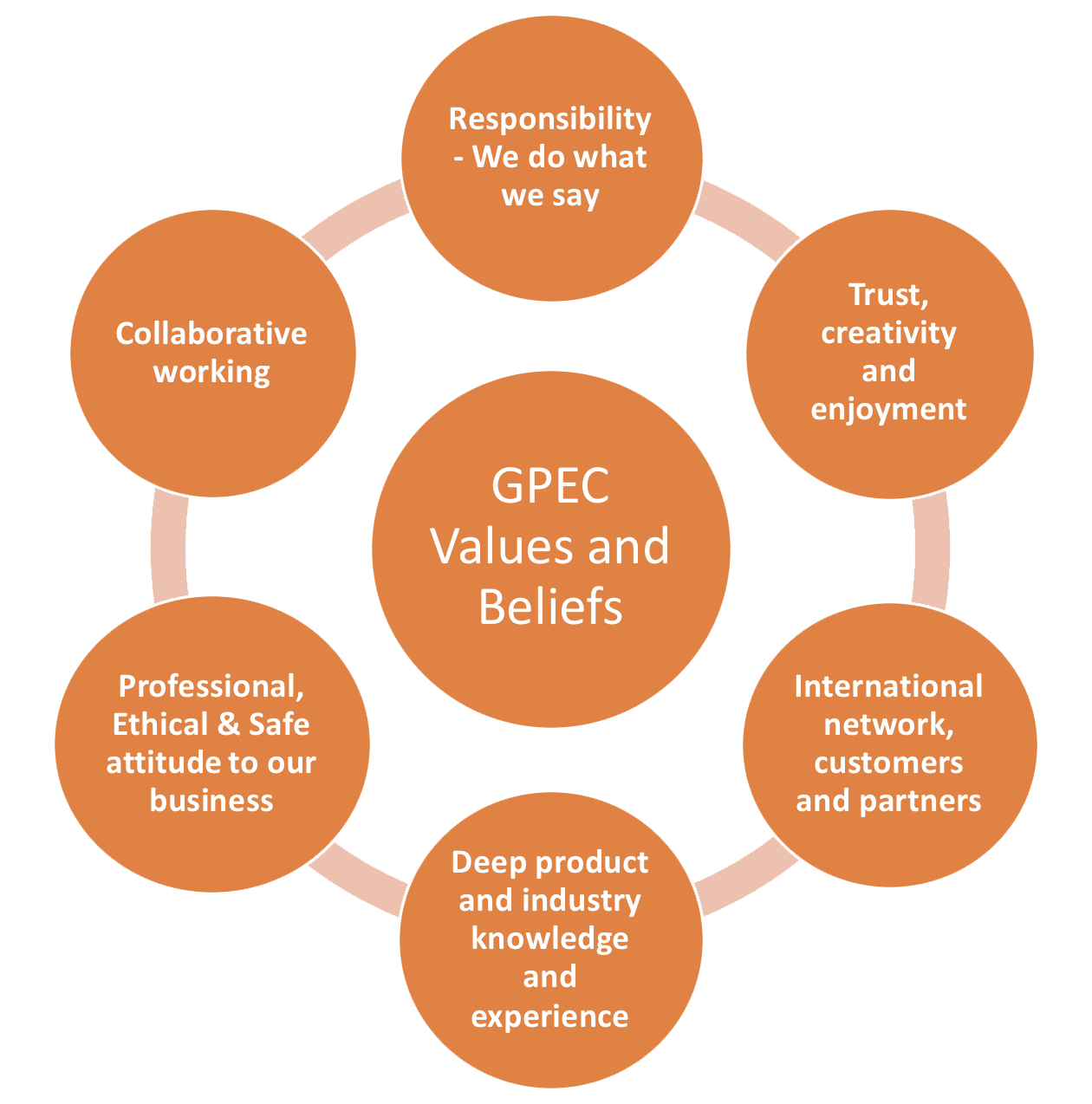 GPEC Values & Beliefs