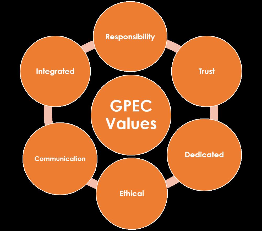 GPEC Values & Beliefs